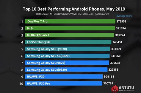 best performing android phones in the world for may 2019 android community