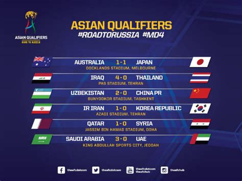 Latest news, fixtures & results, tables, teams, top scorer. FIFA World Cup 2018 qualifiers: Asia roundup - China ...