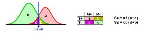 bi test falsi negativi sensibilit 224 e specificit 224 influenza valore di soglia