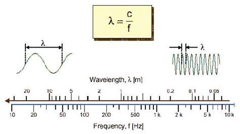 Ci Elettromagnetici Dispense by Mirco Maccari Lezione 12 11 01 14 30 16 30