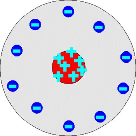 History of the Atomic Model timeline   Timetoast timelines