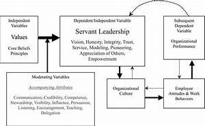 Features of a true servant leader - Humphrey Fellows at ...