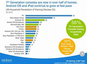 50 Year Real Estate Chart Ps2 Still Tops Ps3 In U S Homes And Other Surprising