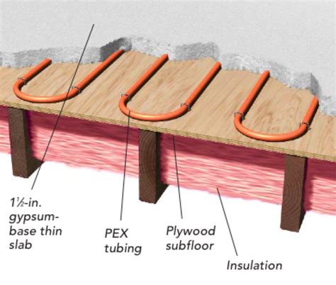 best way to heat a house is radiant floor heating the best way to warm a well insulated house