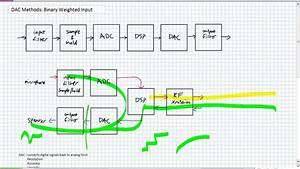Dac Methods Binary Weighted Input