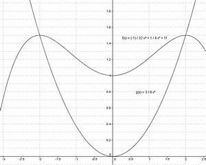Integration Berechnen : eingeschlossene fl chen durch integration berechnen volumen von damm und wippe und fischlogo ~ Themetempest.com Abrechnung