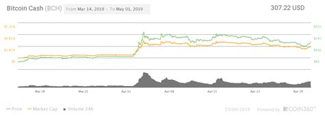 Bitcoin price prediction on wednesday, may, 12: Bitcoin Cash (BCH) Price Prediction For 2021-2026