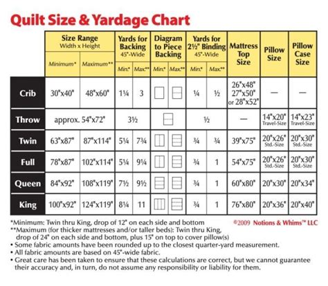 17 Best images about quilt size charts on Pinterest   Crafts, Studios and Creative
