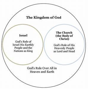 The Kingdom Of God  U2013 Doctrine Org
