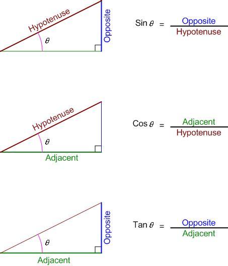 Essential Math Trig