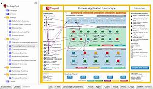 Enterprise Architecture For Impact Of Change