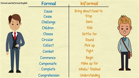 Formal And Informal English Words  Learn English