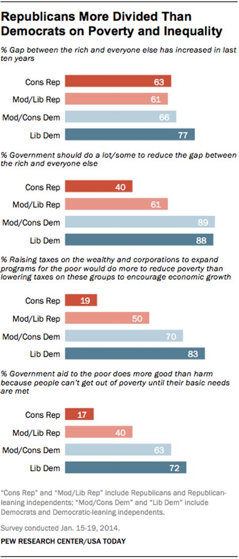 inequality poverty divide republicans   democrats
