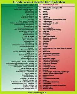 Koolhydraatarm dieet - leef puur