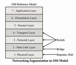 Industrial Ethernet Guide - Network Segmentation