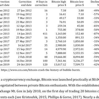 #bitcoin #crypto #cryptocurrenciesrekt capital shares his thoughts about bitcoin's current retrace, how altcoins are on the cusp of making history. (PDF) Bitcoin and Turkey: A Good Match or a Perfect Storm?
