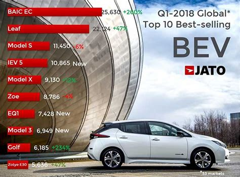 baic ec is the top selling electric vehicle worldwide