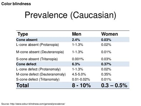 color blindness statistics visual impairments