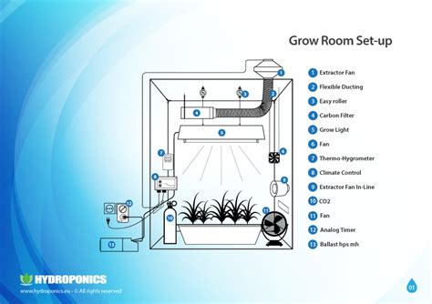 indoor plant food setting up the grow room the optimal environmental