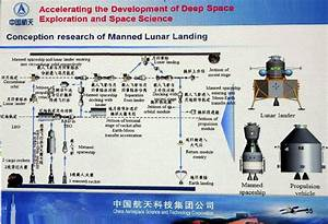 Chinese Piloted Programs - Project 921 Shenzhou