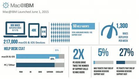 ibm help desk number ibm deploying 1 300 macs per week apple users need much