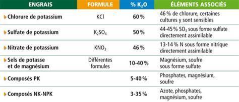 nitrate de potasse soluble phosphore potassium et magn 233 sium