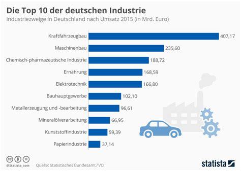 Infografik Die Top 10 Der Deutschen Industrie Statista