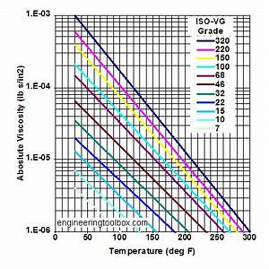 Iso Vg Oil Viscosity Chart Reviews Of Chart