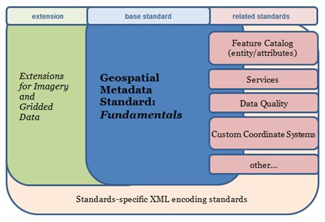 iso  suite  geospatial metadata standards federal