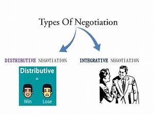 Negotiation Definition Types  Preparation Of Negotiation