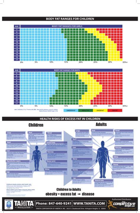 sample body fat chart ranges  girls