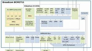 Raspberry Pi 4 Model B  Blockschaltbild Des Broadcom