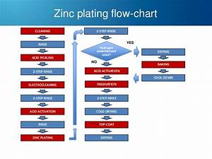 68 Info Flow Chart Zinc Pdf Doc Ppt Download Xls Flowchart