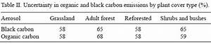 Black carbon and organic carbon emissions from wildfires ...