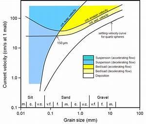 Grain Size