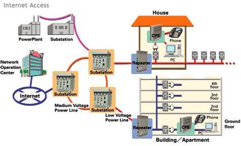telekomunikasi plc teknologi terbaru  koneksi