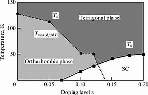 12 Typical Phase Diagram Of Reo 1x F X Feas Compounds  Re