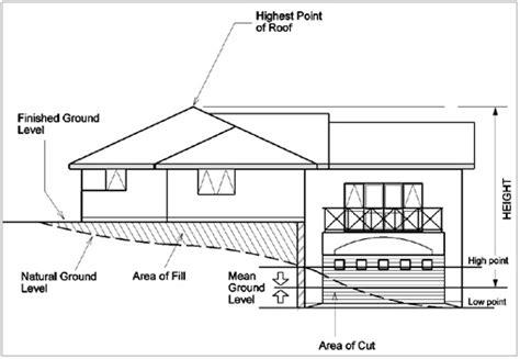 ground floor means ground level planning compliance