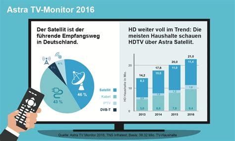 welcher satellit astra astra tv monitor 2016 der satellit ist der f 252 hrende empfangsweg in deutschland