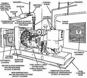 Step By Step Basic Generator Information