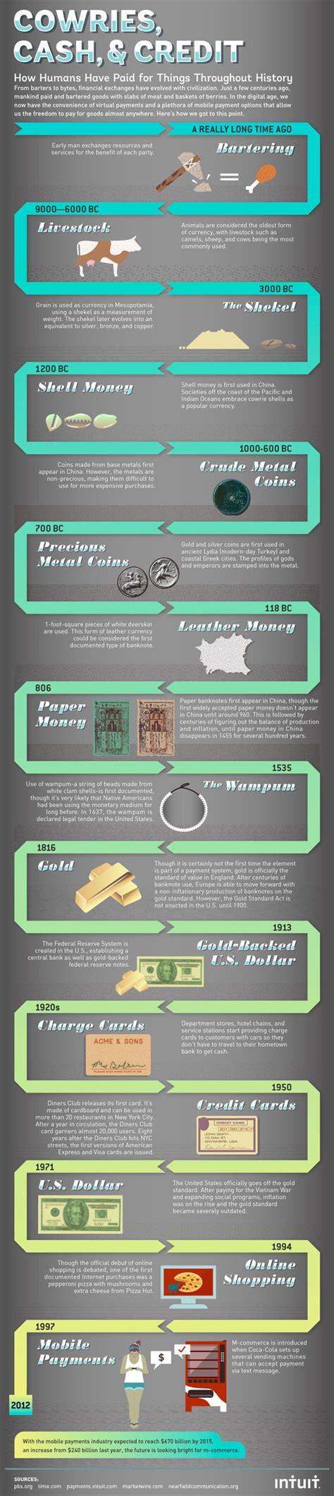 Money evolution timeline - iNFOGRAPHiCs MANiA