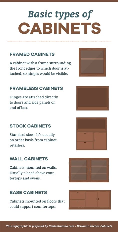 different types of kitchen cabinets basic types of kitchen cabinets cabinet mania blog