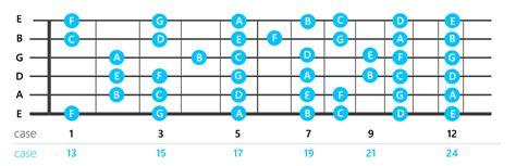 les notes sur le manche cours de guitare en ligne pour d 233 butant et gratuits