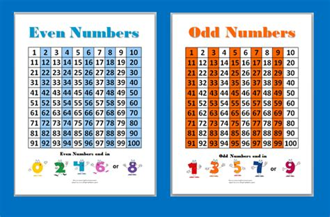 Odd And Even Number Charts For Kids  St Cyprian's Greek Orthodox Primary Academy