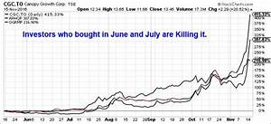Terra Tech Stock Chart Canadian Cannabis Stocks Are Surging Ino Com Traders Blog