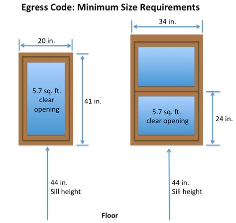 pin  codes  industry standards