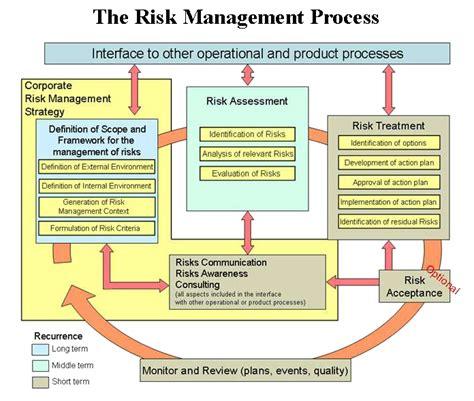 risk assessment  needed  infosec blog
