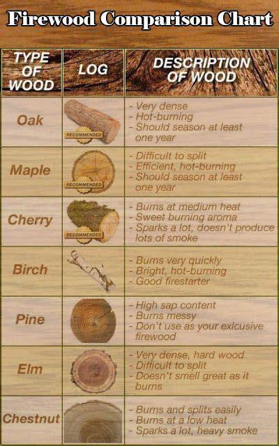 survival charts  firewood  pinterest