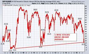 Free Charts Stockcharts Com Nyse Percent Of Stocks Above 200 Day Average Stabilizes