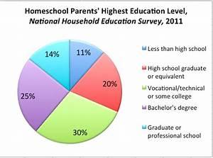 arguments for homeschooling